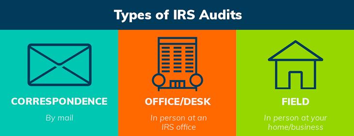 IRS audit types