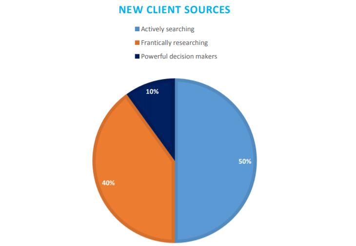 law marketing data