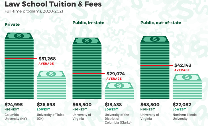 law tuition fee